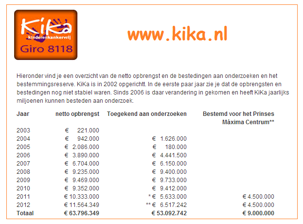 Blog Kika - netto opbrengsten Kika - 2003-2012